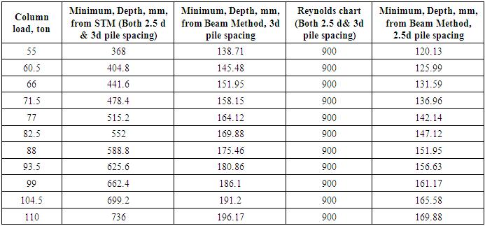 Pile Cap Performances In Different Consequences