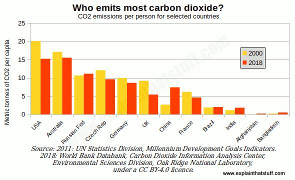 carbon dioxide emissions per capita chart