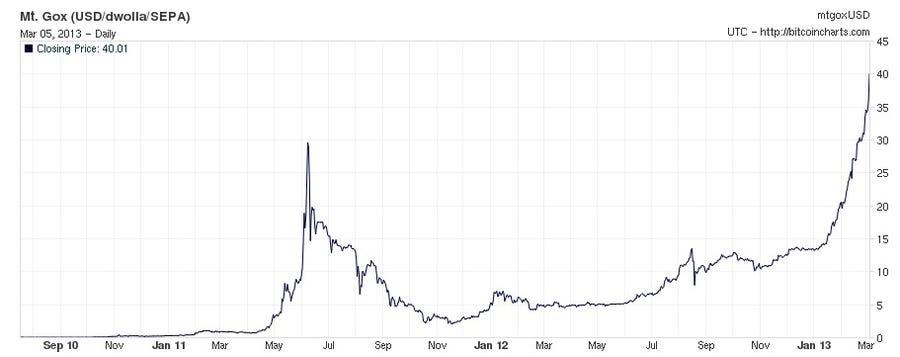 bitcoin price usd bitfinex