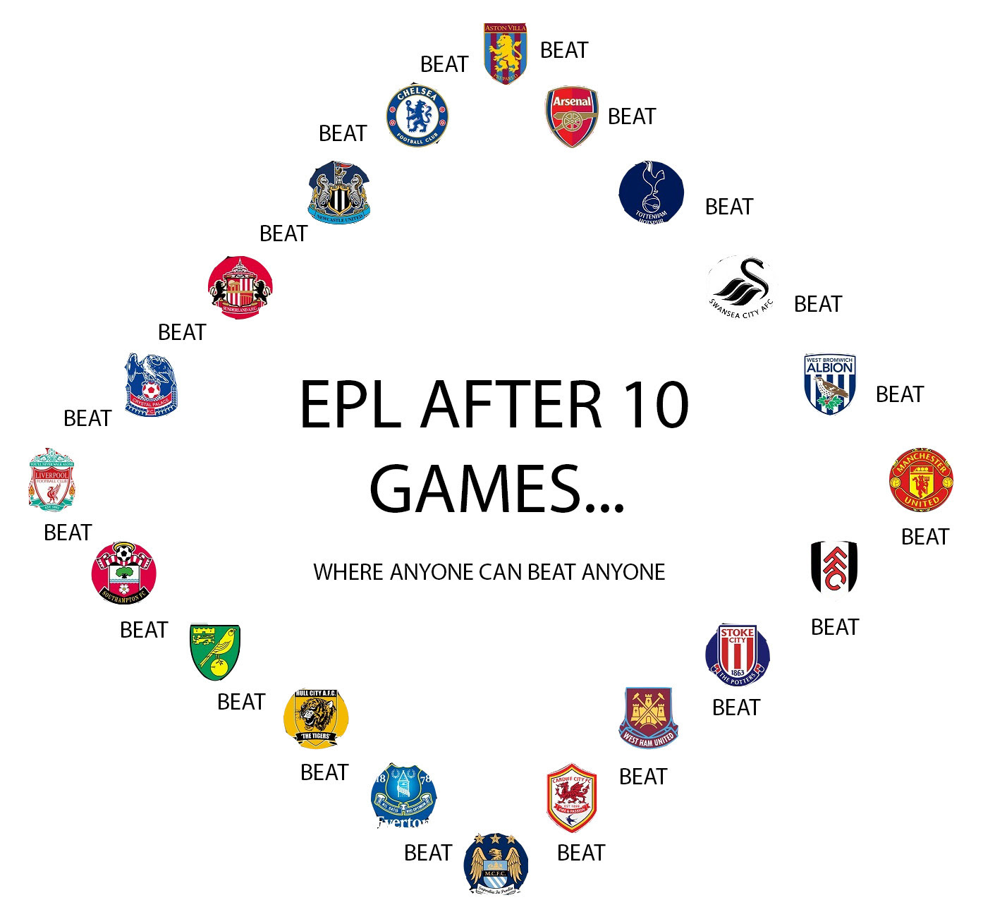 oGtMJF2 The Premier League: Where anyone can beat anyone! [Quality Graphic!]