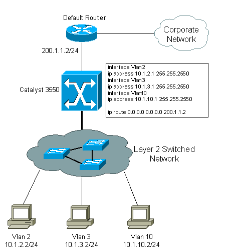 howto_3550_intervlanrouting.gif