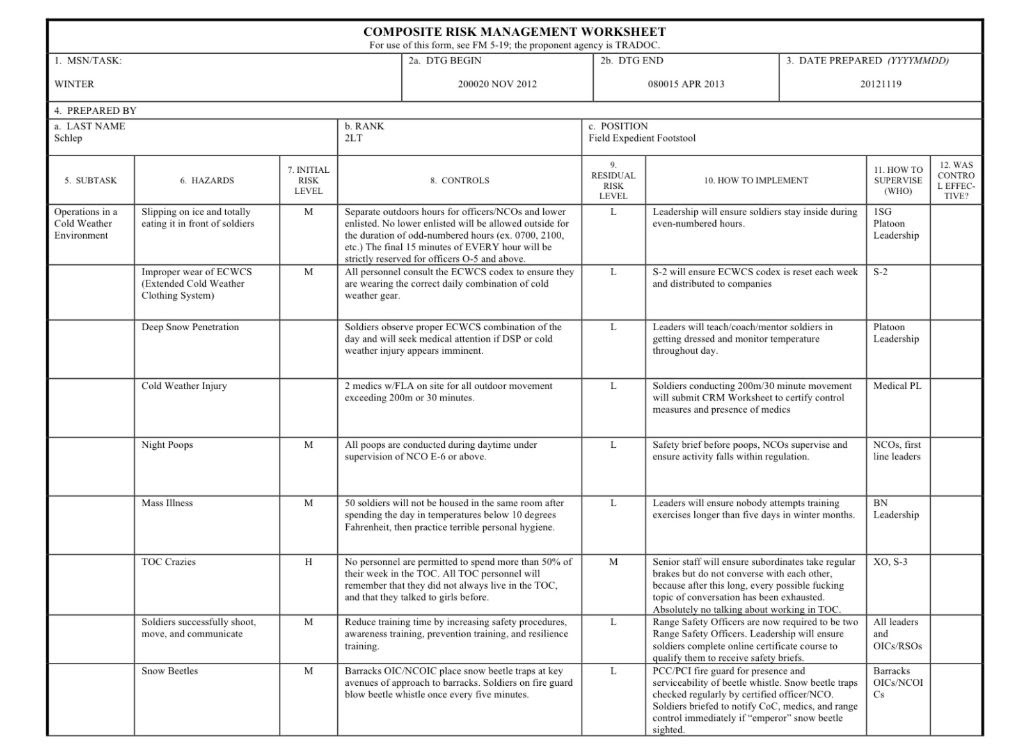 DD Form 2977 Deliberate Risk Assessment Worksheet replaced DA Form 7566 Composite Risk