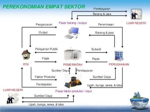 73 info flow diagram ka hindi pdf doc download info diagram circular flow 4 sektor pdf doc download circular flow diagram peran konsumen dan produsen analisis mengenai konsep ekonomi 4 sektor ccuart Gallery