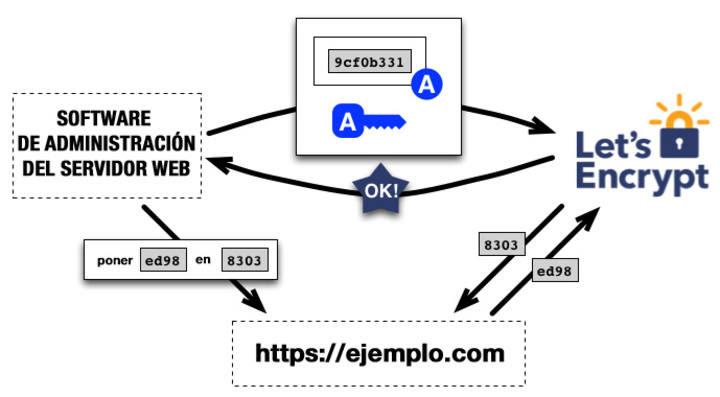 El software de Let's Encript genera el certificado de seguridad necesario.