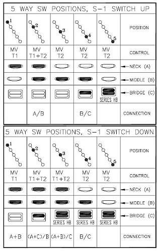 Fender S1 Switch Wiring Diagram Hss