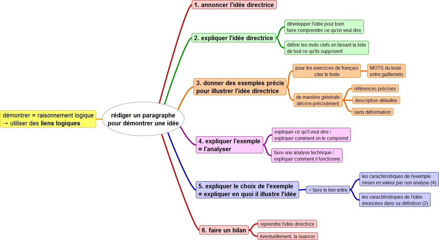 Dissertation francais wiki