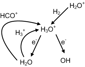 English: Primary reaction pathways of H3O+ in ...