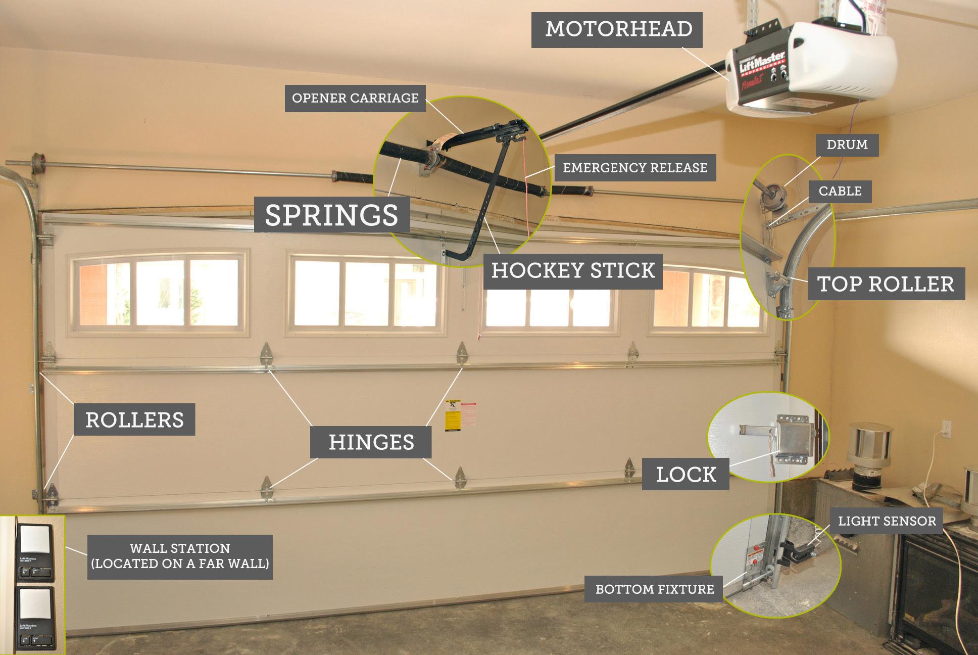 Garage Door Repairs Garage Door Opener Broken Markham Stouffville Scarborough