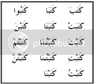 BELAJAR DARI SEJARAH: Bahasa Arab 11 : Pembahasan mengenai ...