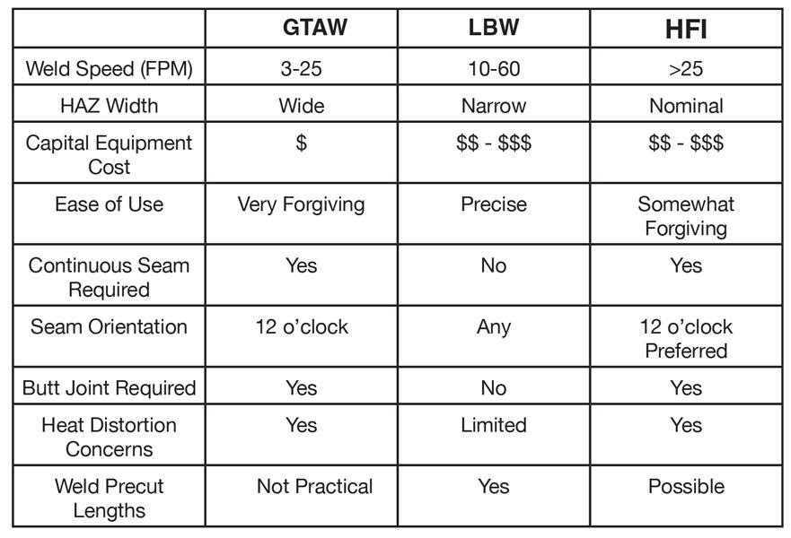 Types Of Welding Processes welding processes comparison