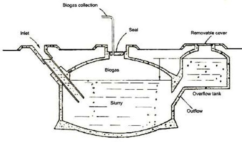 biofuel solar wind energy blog  popular biogas plant diagram and photos