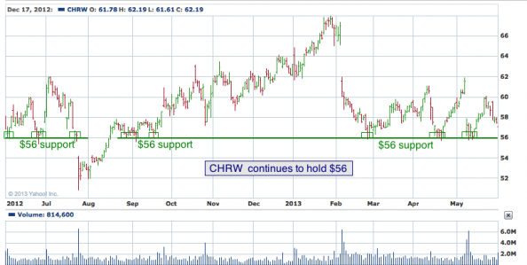 1-year chart of CHRW (C.H. Robinson Worldwide, Inc.)