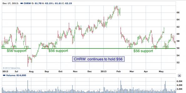 1-year chart of CHRW (C.H. Robinson Worldwide, Inc.)