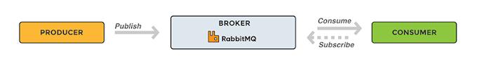 Một số ghi chú về RabbitMQ