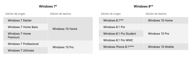 Configuracion Windows 10