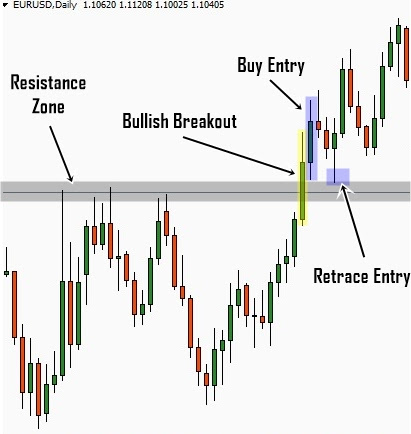 When to enter trade on daily chart forex