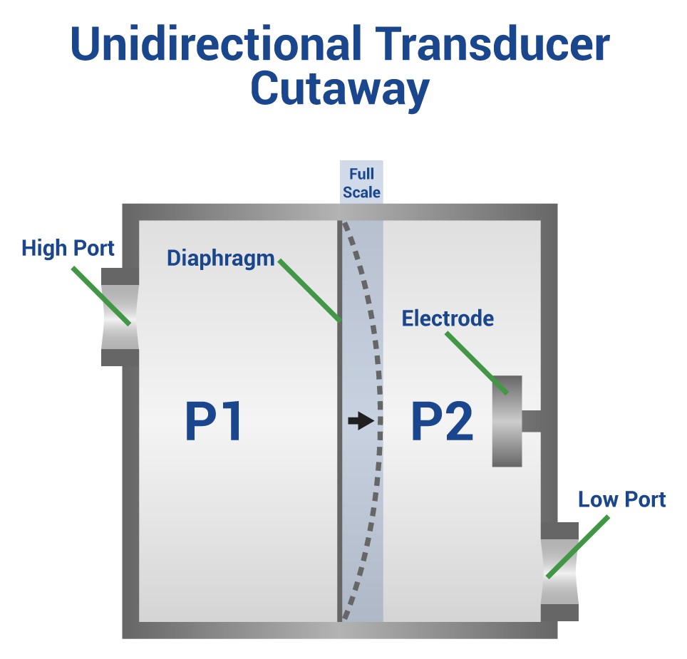 What Is The Difference Between Unidirectional And Bidirectional Pressure Transducers