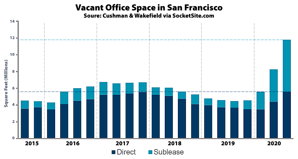 http://socketsite.com/wp-content/uploads/2020/10/San-Francisco-Office-Vacancy-Q32020.png