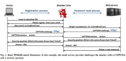 Diagramma di sequenza dell'attacco