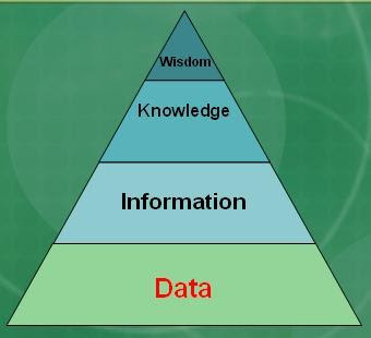 http://sentineleffect.files.wordpress.com/2008/01/knowledge-pyramid.jpg