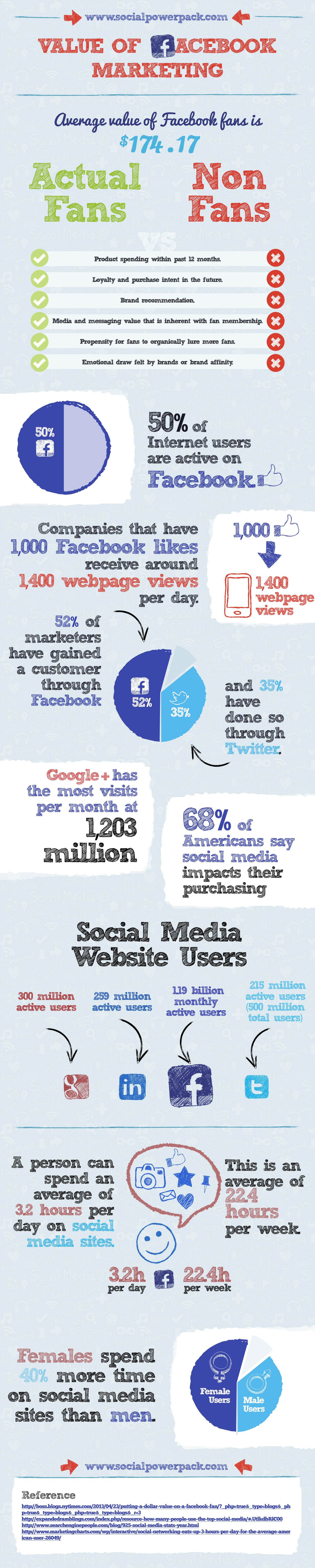 Value of Facebook Marketing [infographic] ~ Visualistan