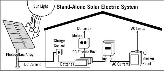 Iron Edison Offgrid System Design Wiring Diagram
