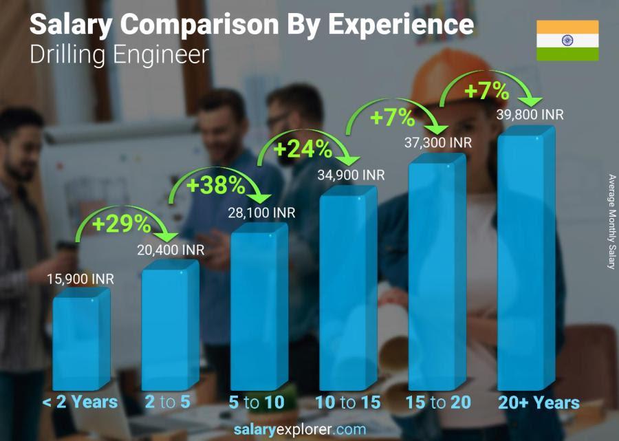 Salary Of Pcb Designer In India Pcb Designs