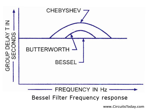 Bessel Filter Frequency Response