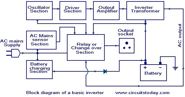 Ups block diagram with explanation pdf circuit diagram images ups block diagram with explanation pdf inverter block diagram ups block diagram with explanation ccuart Images