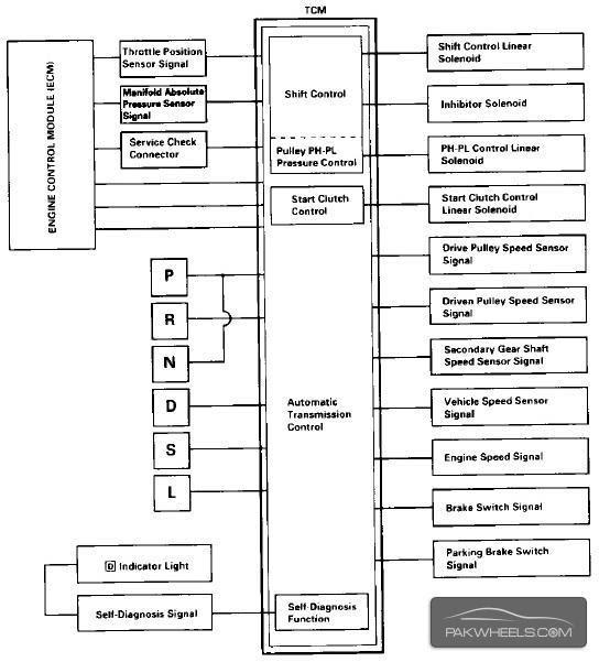 Diagram Honda Crv Ecu Wiring Diagram Full Version Hd Quality Wiring Diagram Diagramlauerl Abacusfirenze It