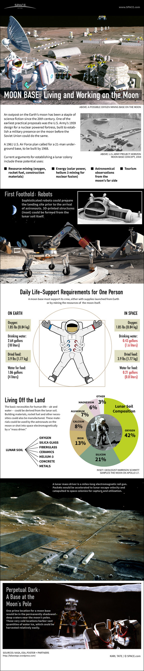 Home On the Moon: How to Build a Lunar Colony