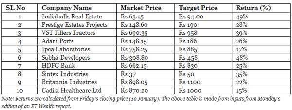 Ten stocks that can return upto 50% in 2014
