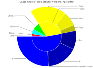 A pie chart of the usage share of web browsers...