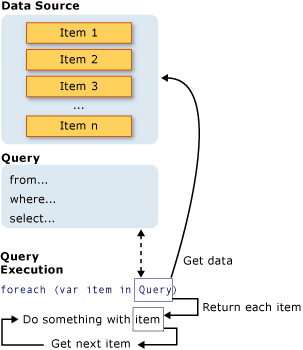 LINQ Query Actions