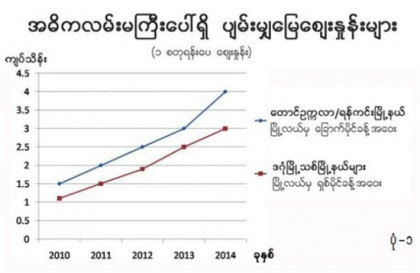 ေျမေစ်းတက္ႏႈန္း - Property News in Myanmar from iMyanmarHouse.com