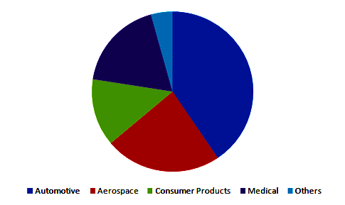 3d-printing-industry-analysis