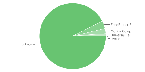 Pie chart of top six feed readers;          this data is represented in the table below.