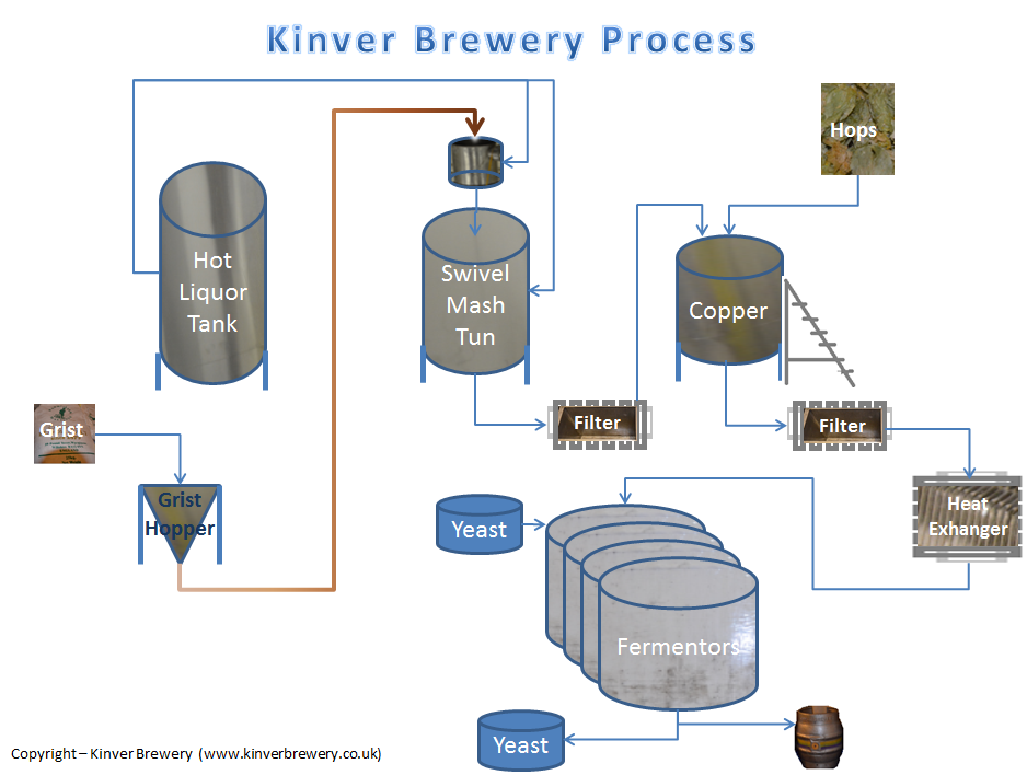 Tour of Kinver Brewery