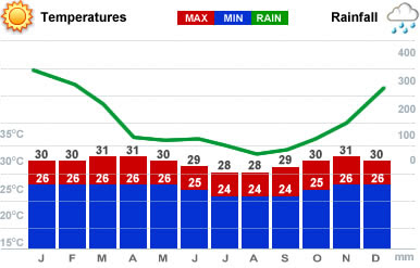 Bali Weather forecast(Average Temperature, Rain Fall, wave height) and Best Time To Visit Bali