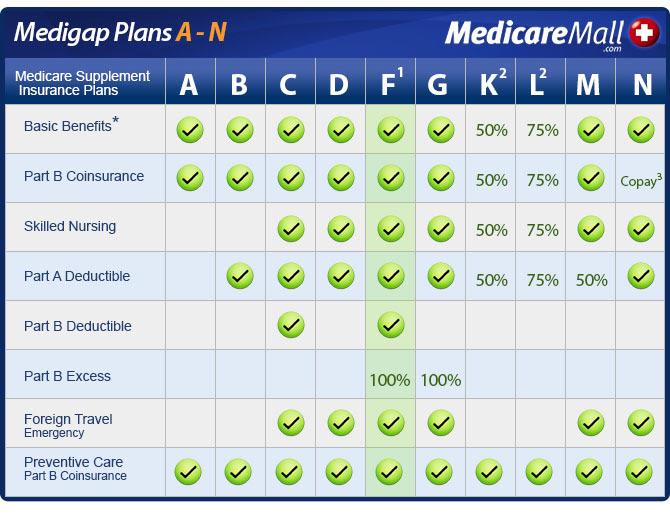 Pennsylvania Medicare Supplement Insurance Plans ...