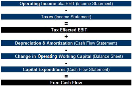 Free Cash Flow Calculation graphic