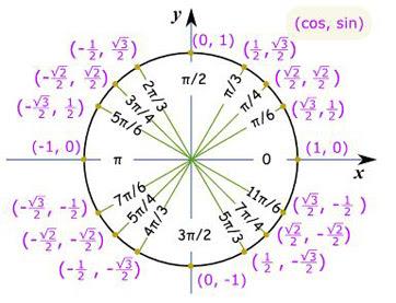 Solving a Trigonometric Equation Graphically - Video & Lesson ...