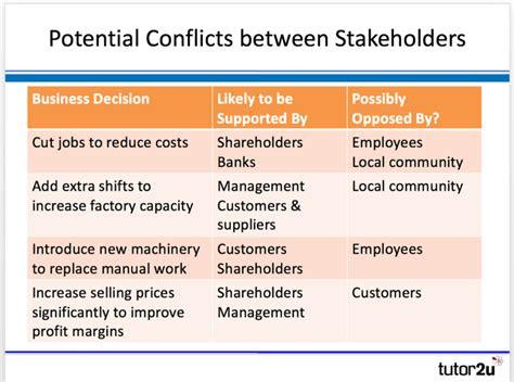 stakeholder conflict tutoru business