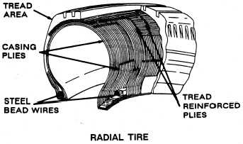 Image Result For Radial Tire