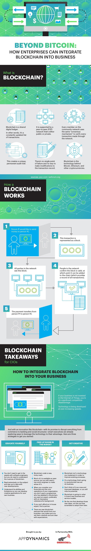 Beyond Bitcoin: How Enterprises Can Integrate Blockchain into Business