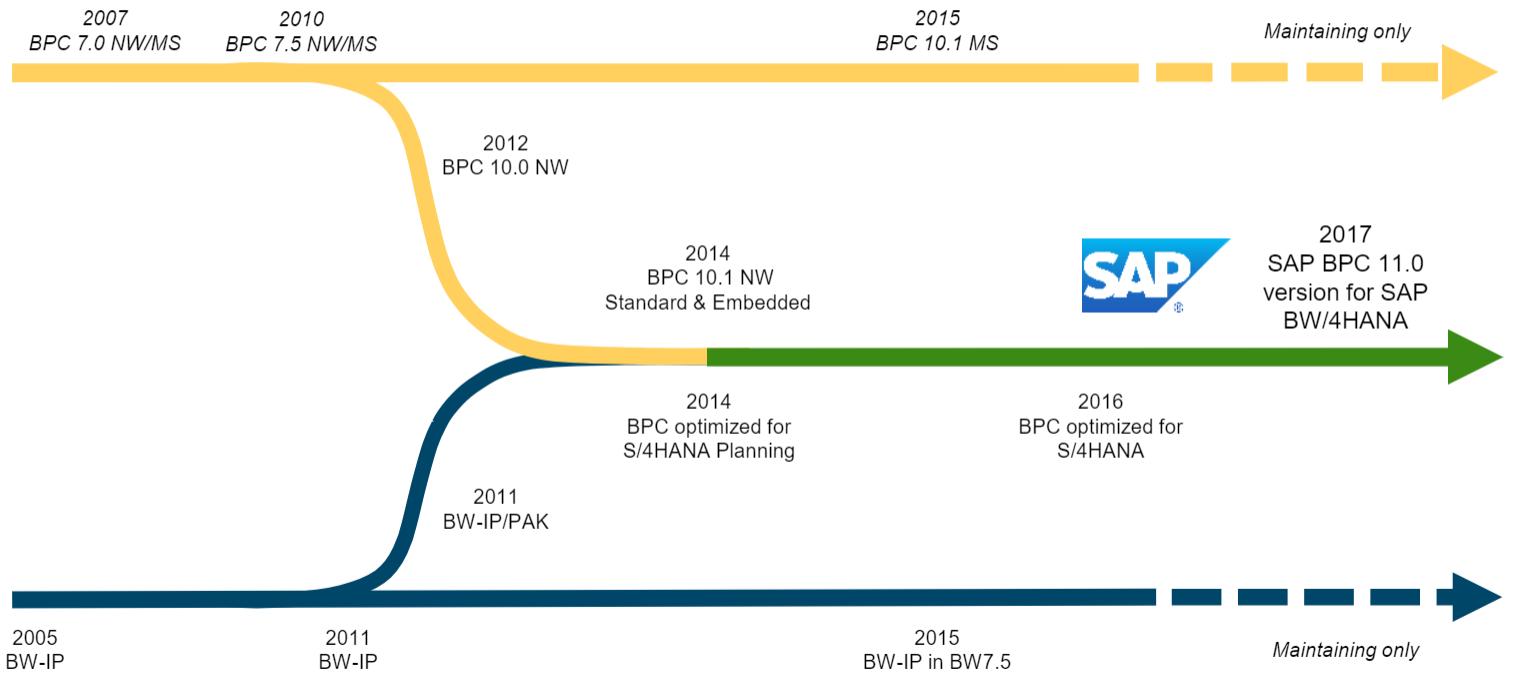 BPC History