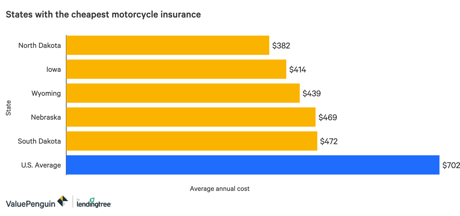 Average Cost Of Motorcycle Insurance 2020 Valuepenguin