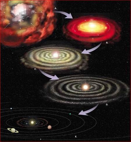 Création système stellaire type1