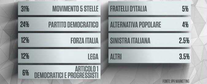 Sondaggi, M5s record: 7 punti davanti al Pd. Bersaniani al 6. Ministri, fiducia top a Franceschini. Il peggiore è Alfano