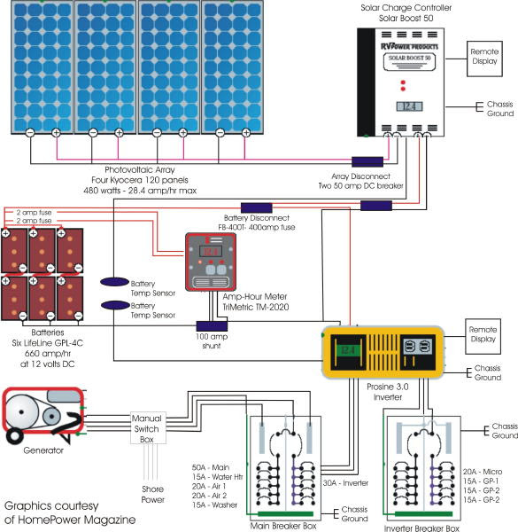 Diagram Wiring Diagram Rv Solar System Full Version Hd Quality Solar System Diagramsjames Radioueb It